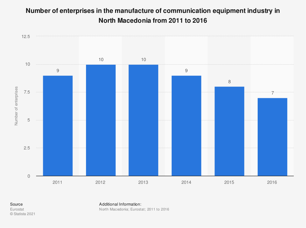 Statistic: Number of enterprises in the manufacture of communication equipment industry in North Macedonia from 2011 to 2016 | Statista