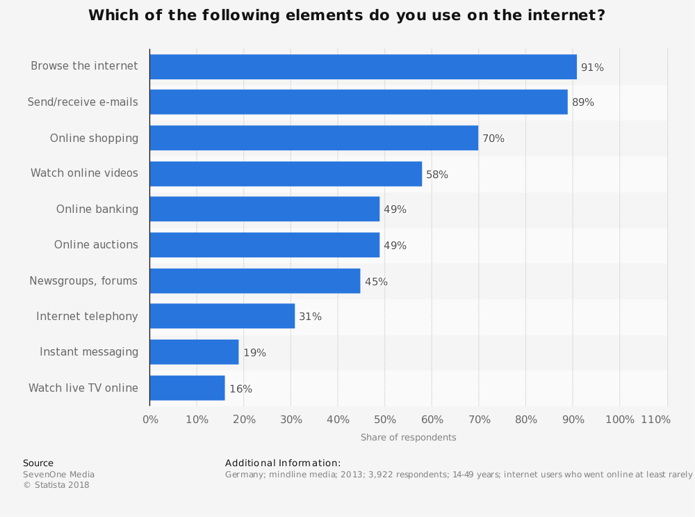 Statistic: Which of the following elements do you use on the internet? | Statista