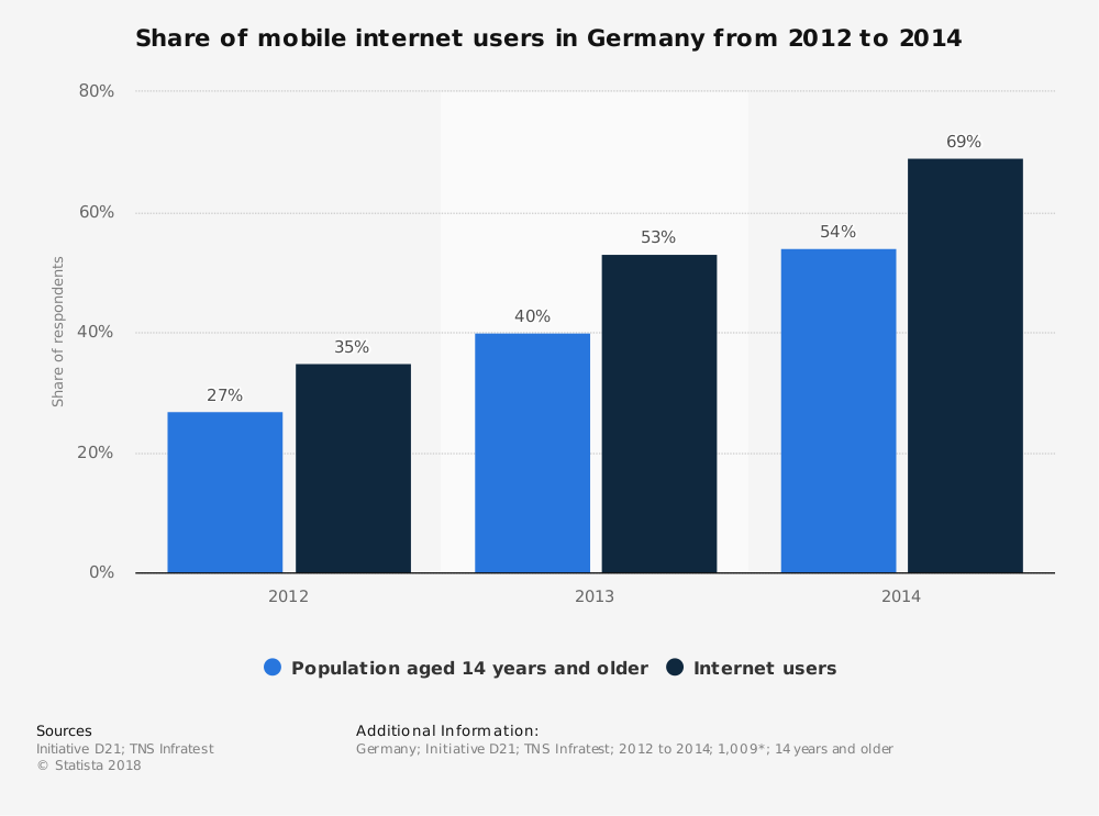 Statistic: Share of mobile internet users in Germany from 2012 to 2014 | Statista