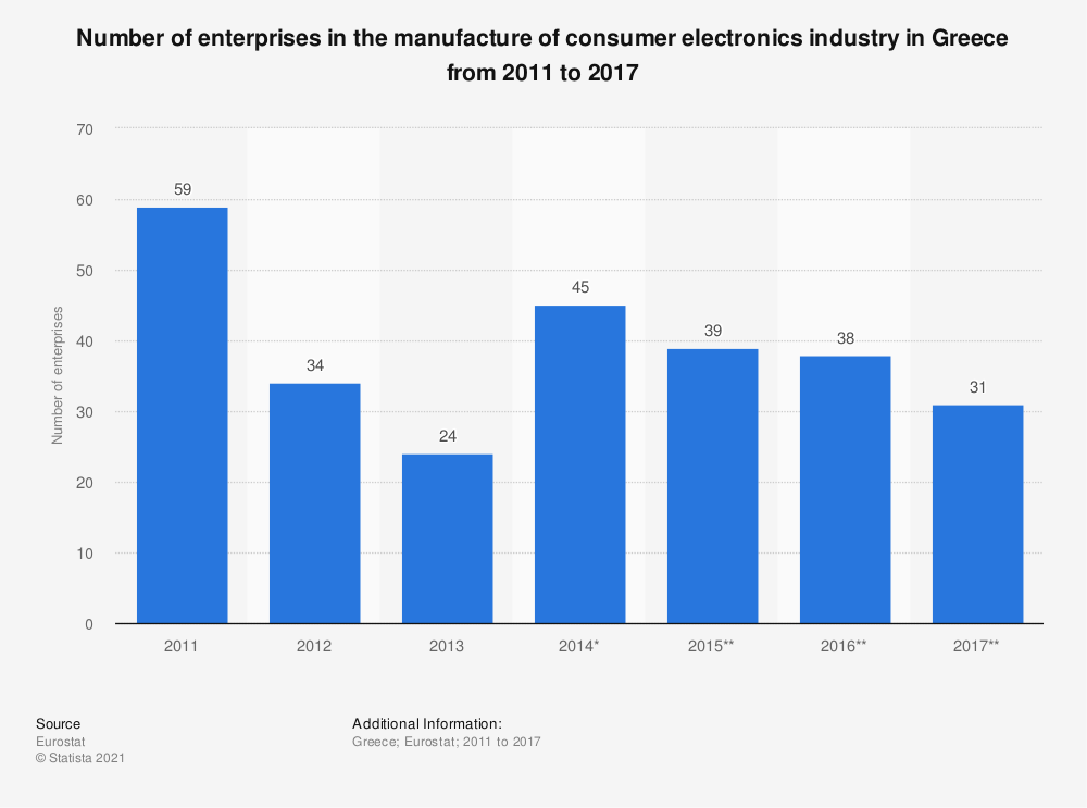 Statistic: Number of enterprises in the manufacture of consumer electronics industry in Greece from 2011 to 2017 | Statista