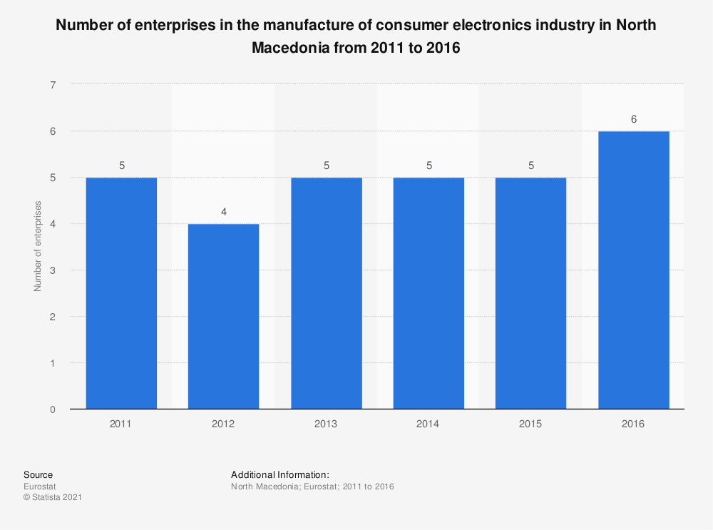 Statistic: Number of enterprises in the manufacture of consumer electronics industry in North Macedonia from 2011 to 2016 | Statista