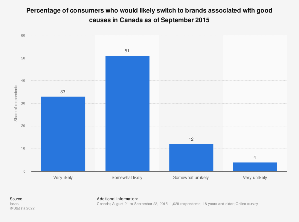 Statistic: Percentage of consumers who would likely switch to brands associated with good causes in Canada as of September 2015 | Statista