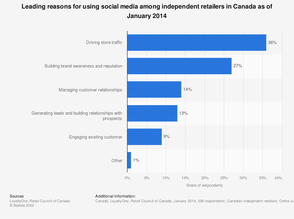 Statistic: Leading reasons for using social media among independent retailers in Canada as of January 2014 | Statista