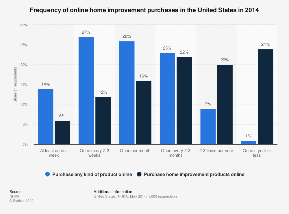 Statistic: Frequency of online home improvement purchases in the United States in 2014 | Statista
