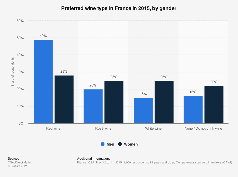 Statistic: Preferred wine type in France in 2015, by gender | Statista
