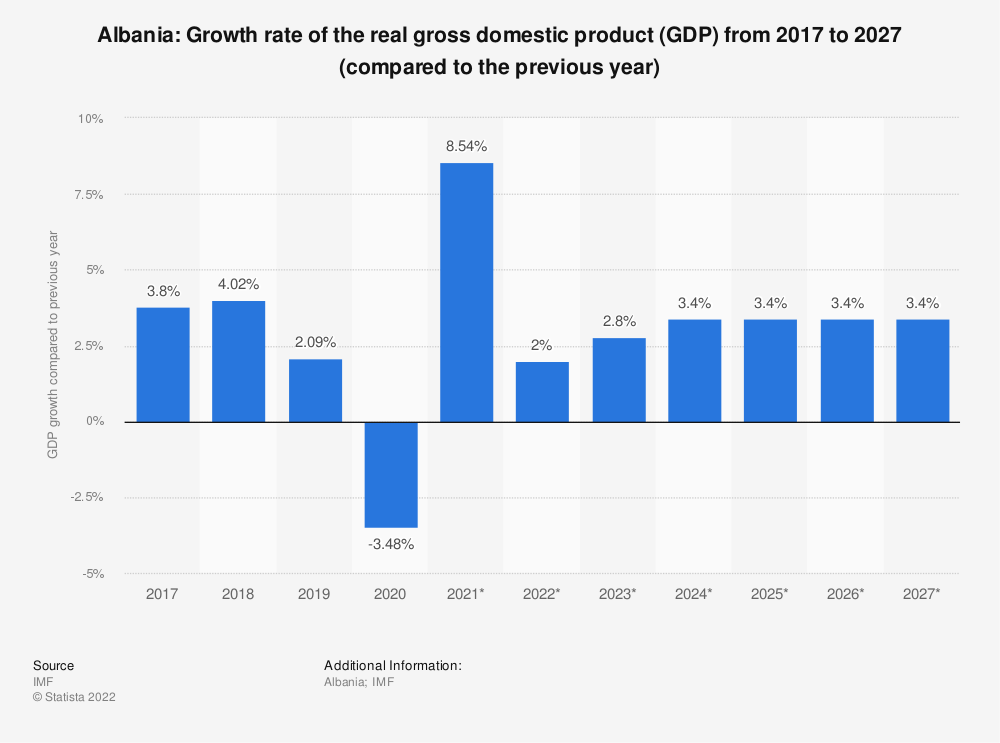 Statistic: Albania: Growth rate of the real gross domestic product (GDP) from 2014 to 2024* (compared to the previous year) | Statista