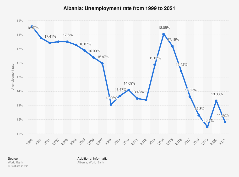 Statistic: Albania: Unemployment rate from 1999 to 2019 | Statista