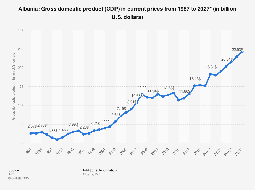 Statistic: Albania: Gross domestic product (GDP) in current prices from 1984 to 2021* (in billion international dollars) | Statista