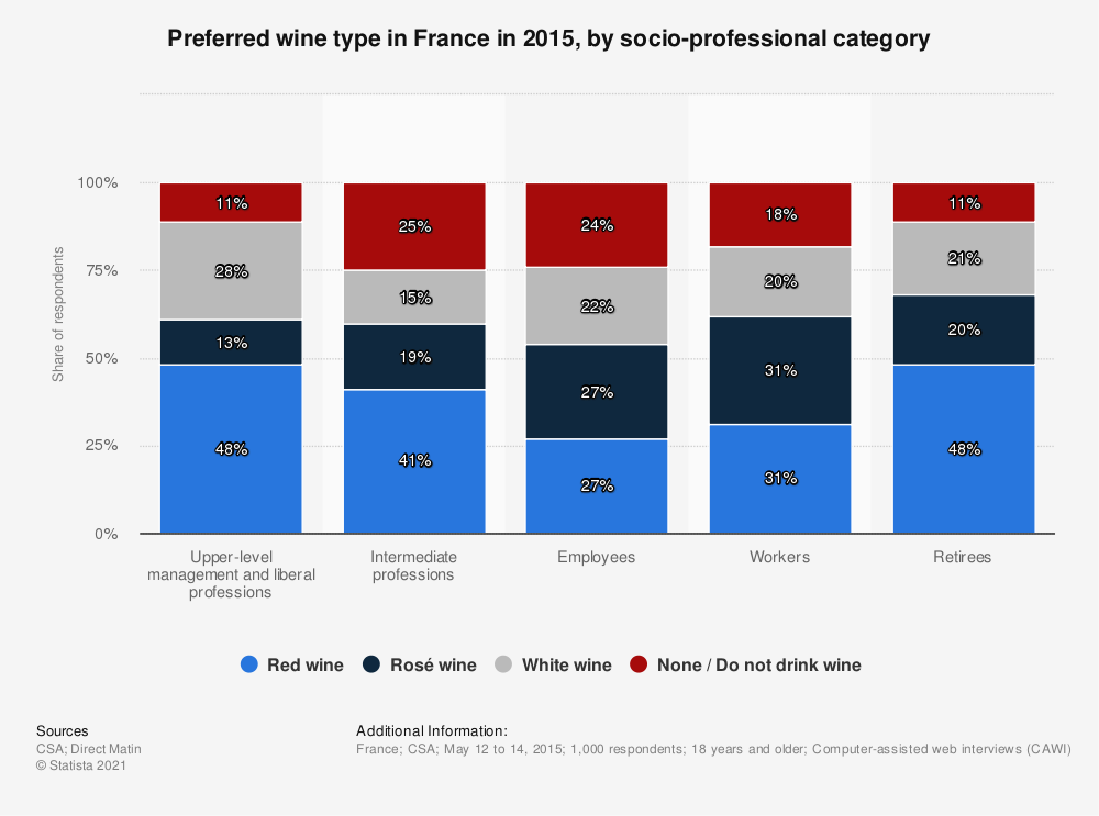 Statistic: Preferred wine type in France in 2015, by socio-professional category | Statista