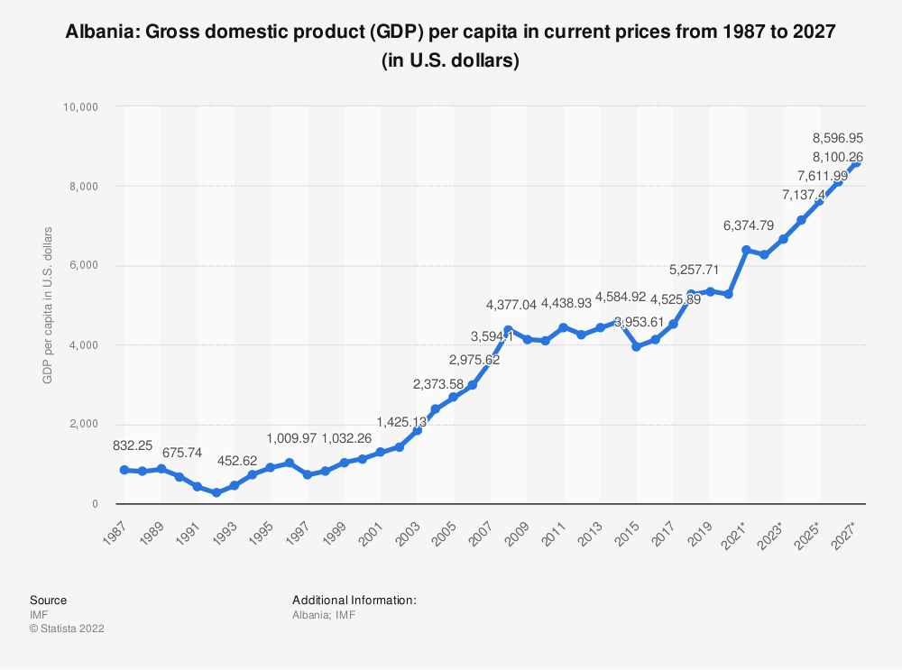 Statistic: Albania: Gross domestic product (GDP) per capita in current prices from 1984 to 2024 (in U.S. dollars) | Statista