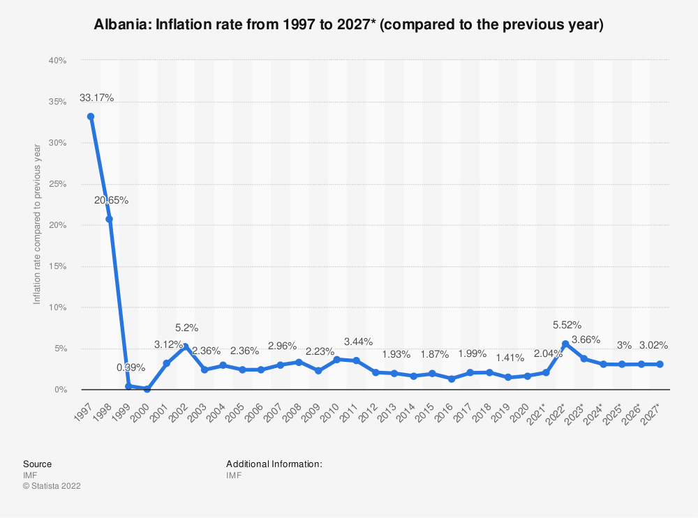 Statistic: Albania: Inflation rate from 2014 to 2024* (compared to the previous year) | Statista