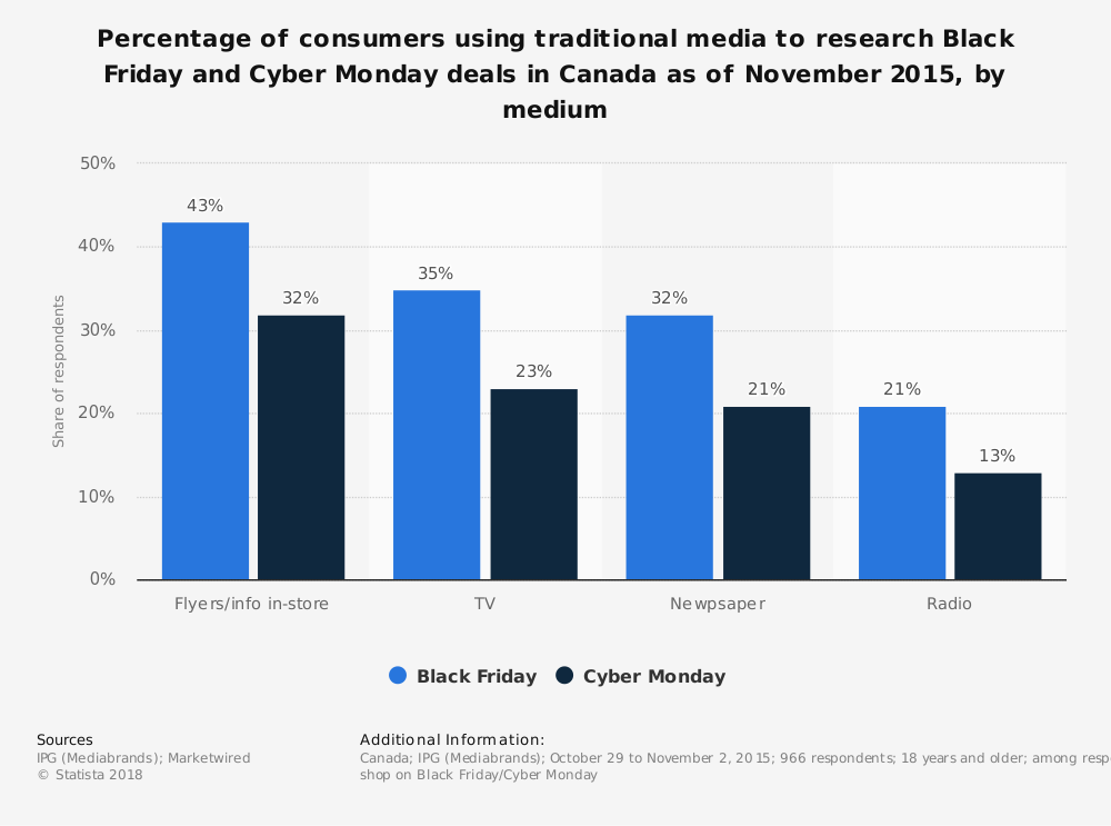 Statistic: Percentage of consumers using traditional media to research Black Friday and Cyber Monday deals in Canada as of November 2015, by medium | Statista