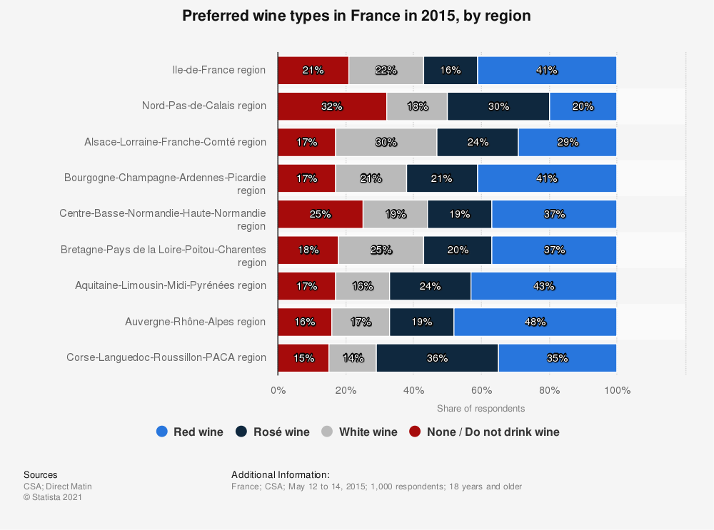 Statistic: Preferred wine types in France in 2015, by region | Statista