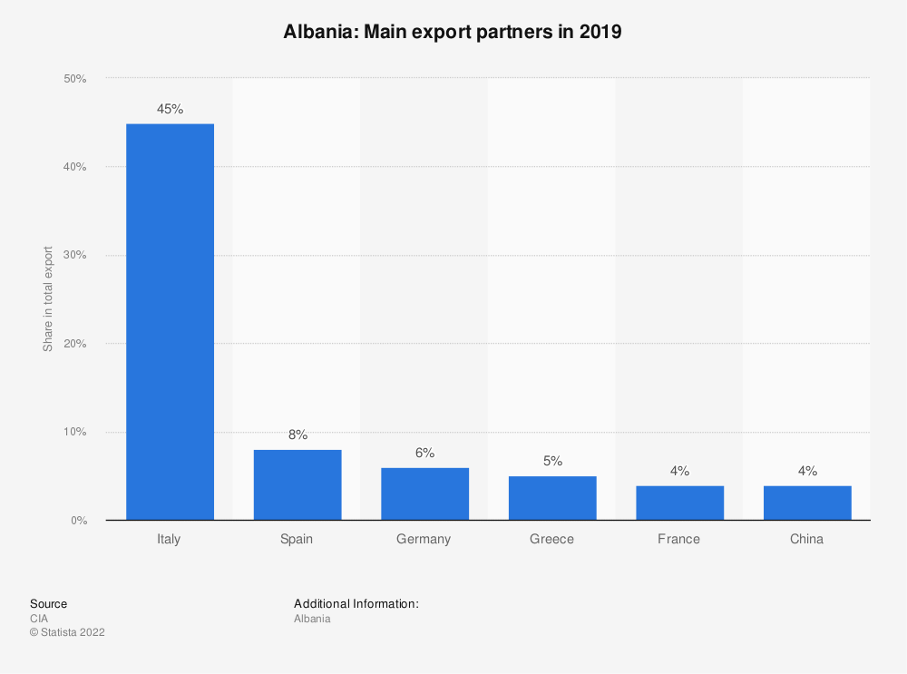 Statistic: Albania: Main export partners in 2017 | Statista