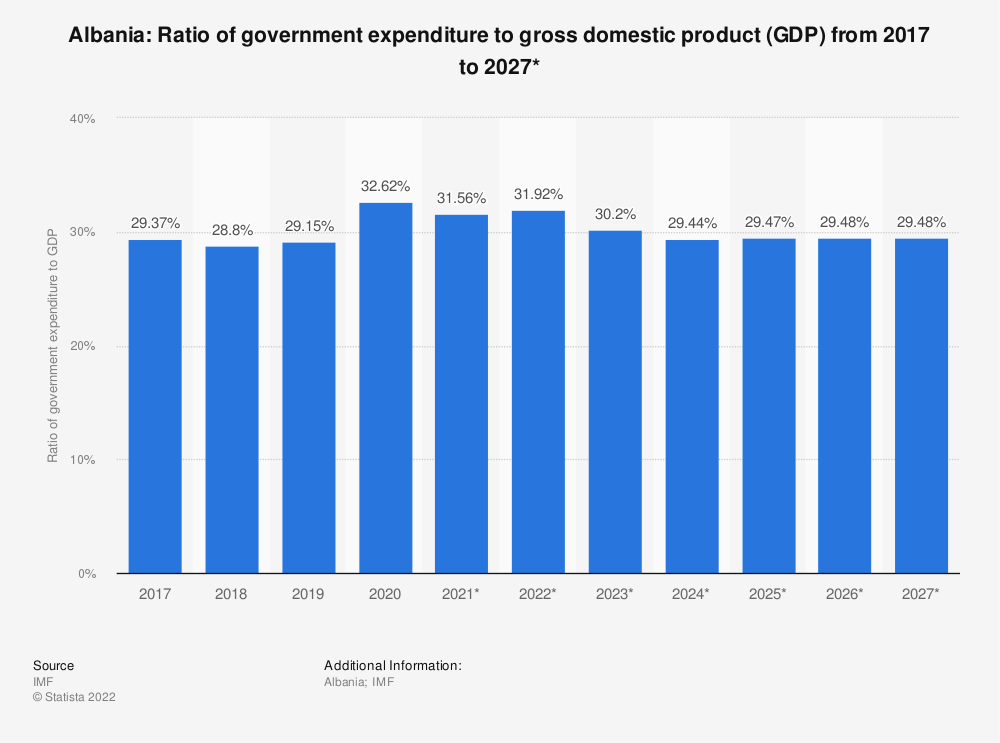 Statistic: Albania: Ratio of government expenditure to gross domestic product (GDP) from 2014 to 2024* | Statista