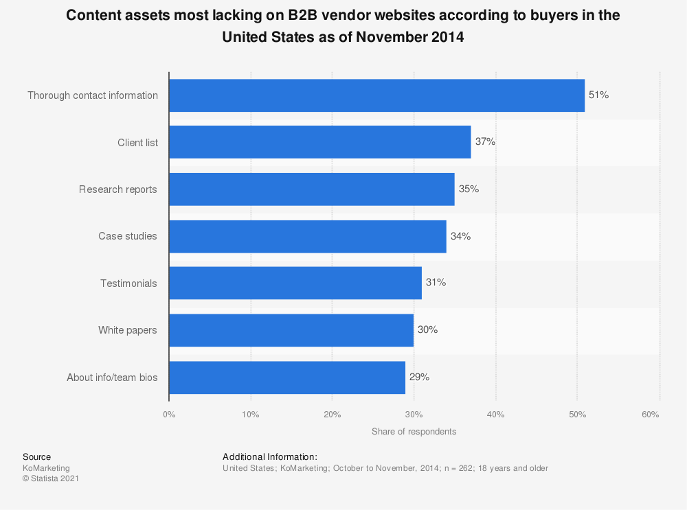 Statistic: Content assets most lacking on B2B vendor websites according to buyers in the United States as of November 2014 | Statista