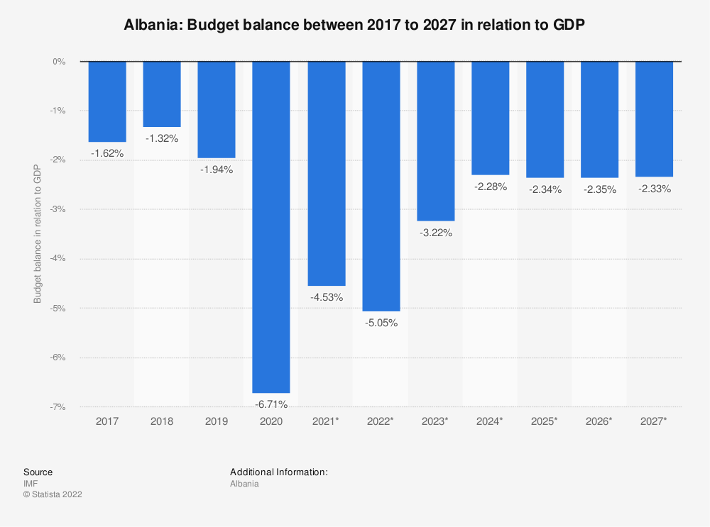 Statistic: Albania: Budget balance between 2009 to 2024 in relation to GDP | Statista