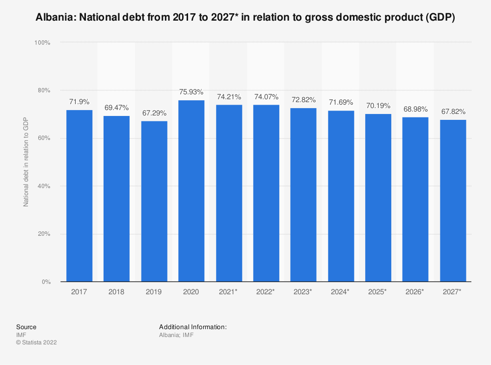 Statistic: Albania: National debt from 2014 to 2024* in relation to gross domestic product (GDP) | Statista