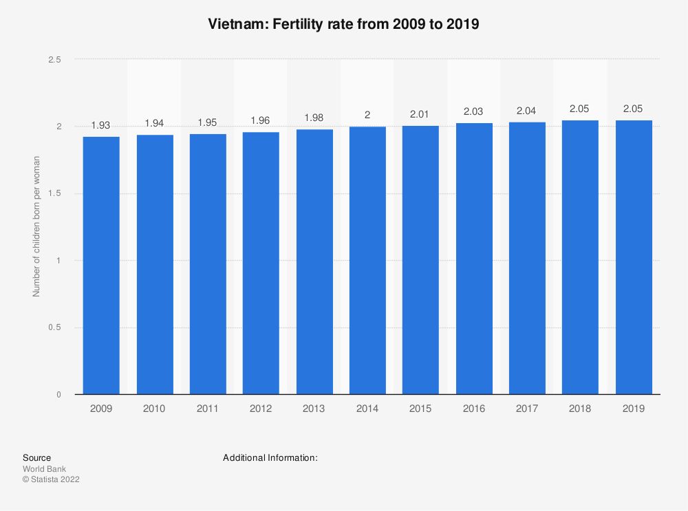 Statistic: Vietnam: Fertility rate from 2008 to 2018 | Statista