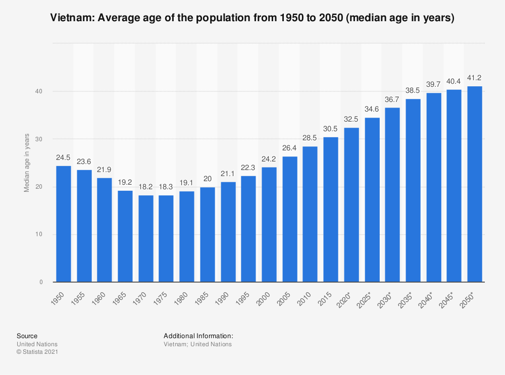 Statistic: Vietnam: Average age of the population from 1950 to 2050 (median age in years) | Statista