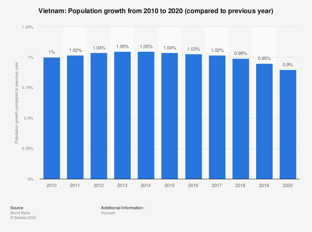 Statistic: Vietnam: Population growth from 2009 to 2019 (compared to previous year) | Statista