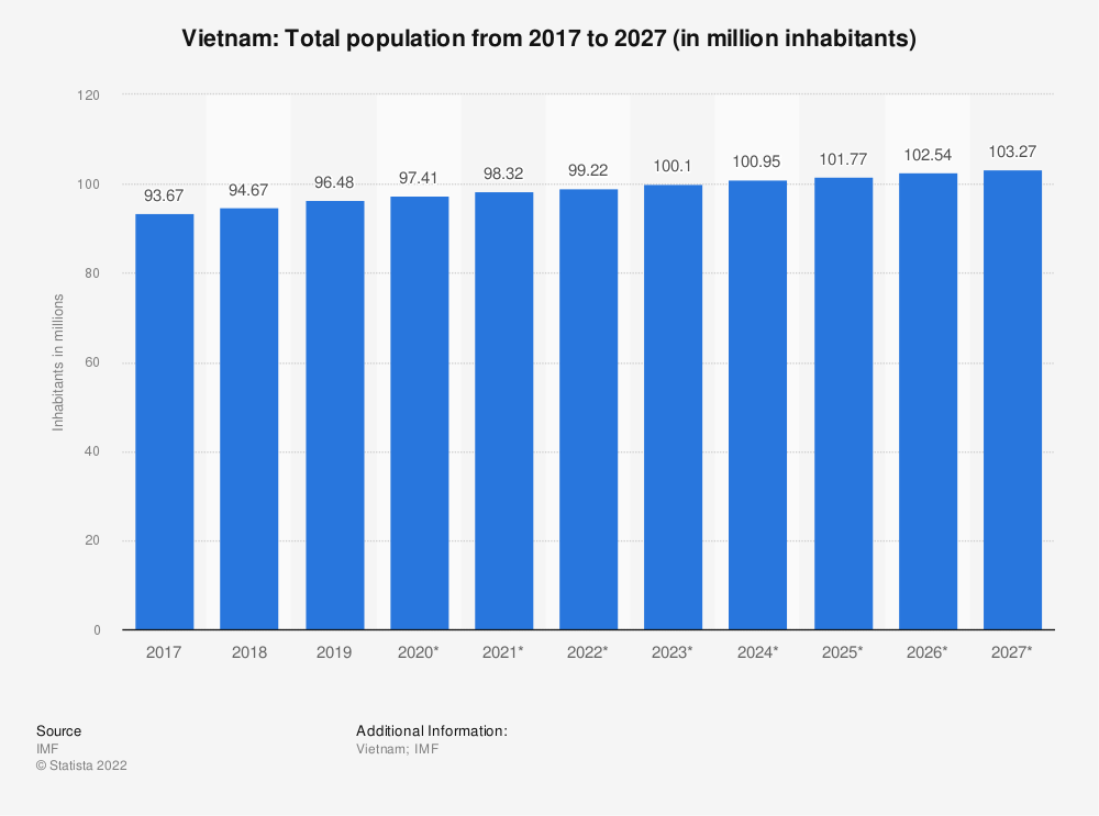 Statistic: Vietnam: Total population from 2014 to 2024 (in million inhabitants) | Statista