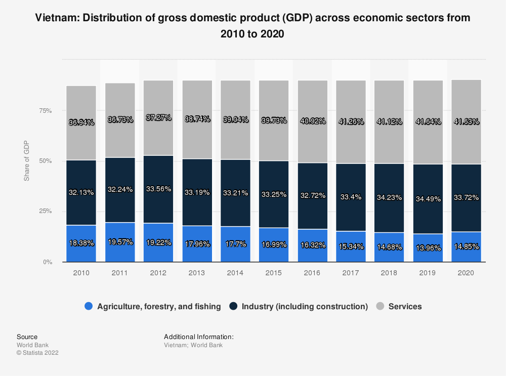 Statistic: Vietnam: Distribution of gross domestic product (GDP) across economic sectors from 2008 to 2018 | Statista
