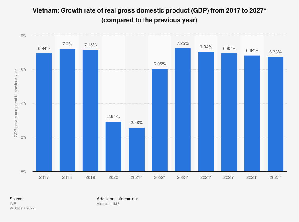 Statistic: Vietnam: Growth rate of real gross domestic product (GDP) from 2014 to 2024* (compared to the previous year) | Statista