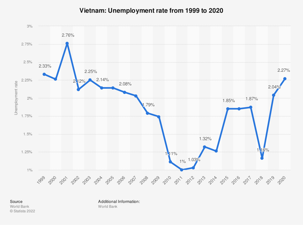 Statistic: Vietnam: Unemployment rate from 1999 to 2019 | Statista