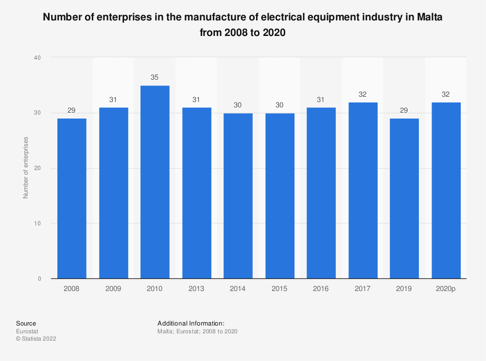 Statistic: Number of enterprises in the manufacture of electrical equipment industry in Malta from 2008 to 2017 | Statista