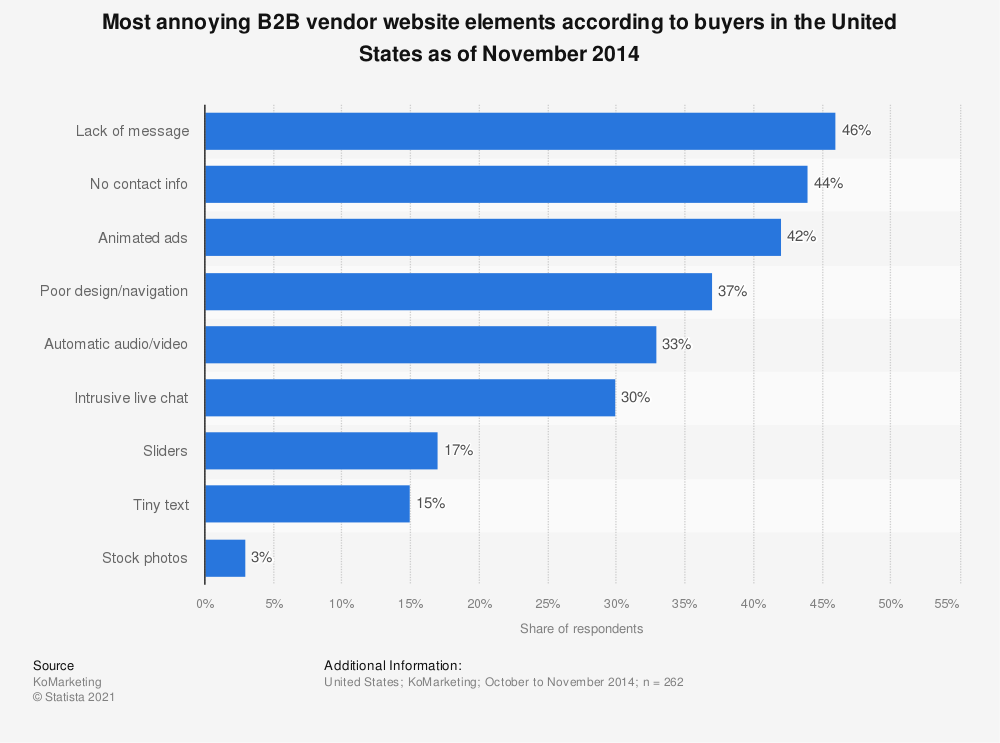 Statistic: Most annoying B2B vendor website elements according to buyers in the United States as of November 2014 | Statista