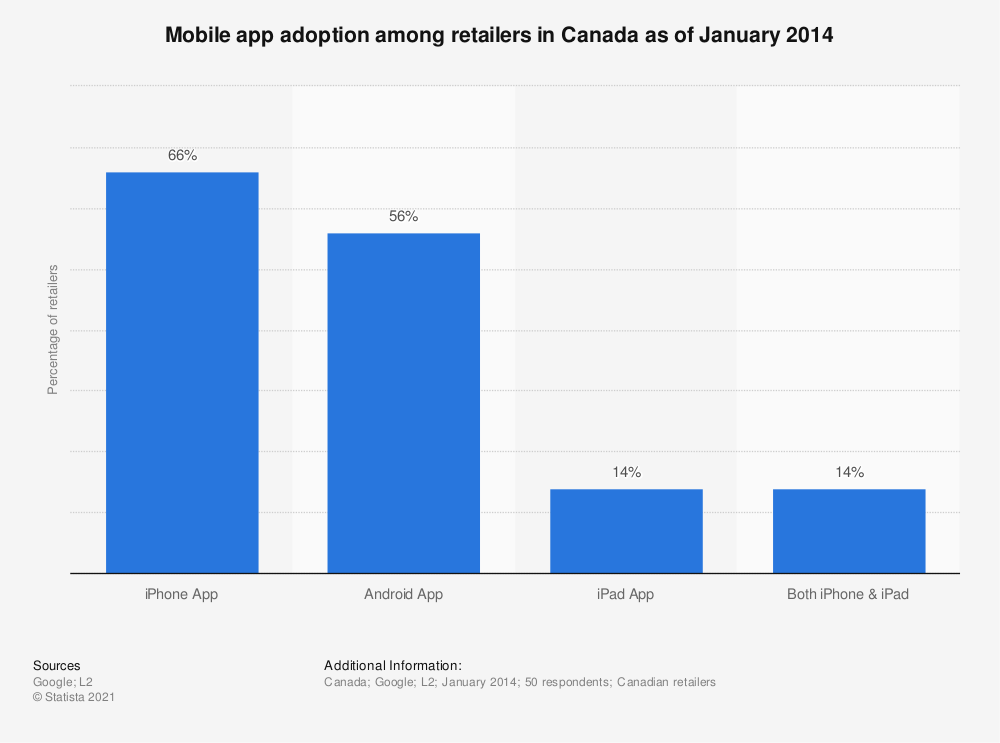 Statistic: Mobile app adoption among retailers in Canada as of January 2014 | Statista