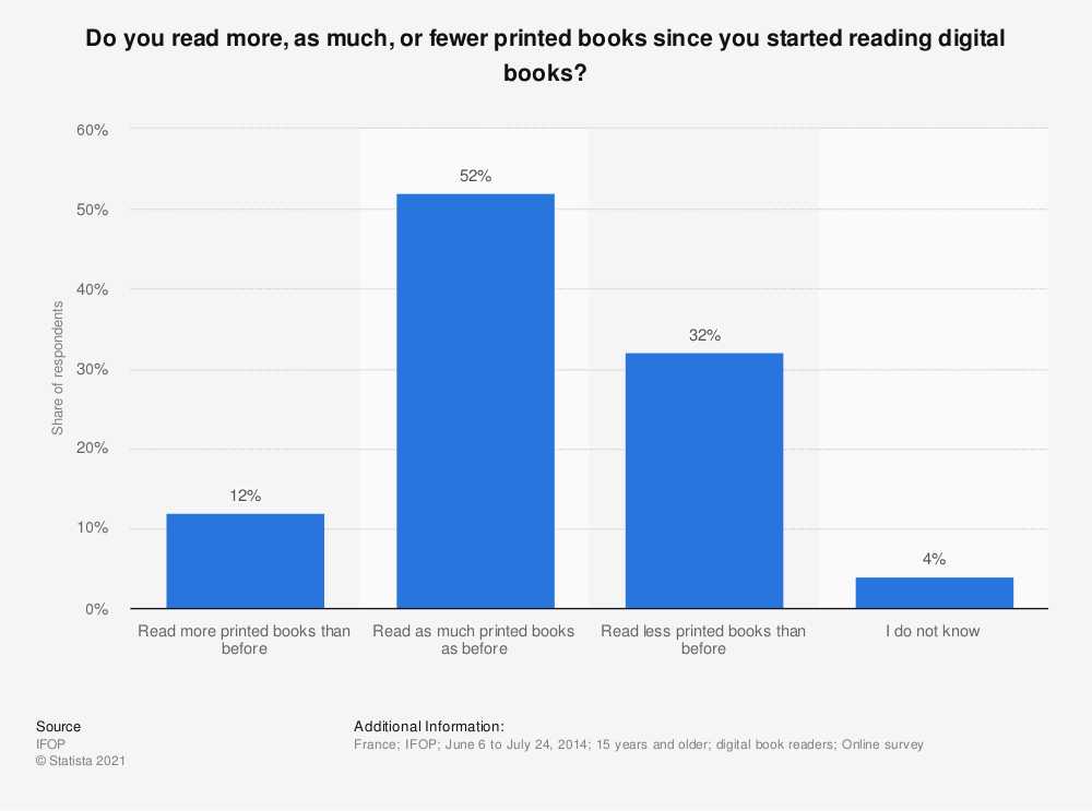 Statistic: Do you read more, as much, or fewer printed books since you started reading digital books? | Statista