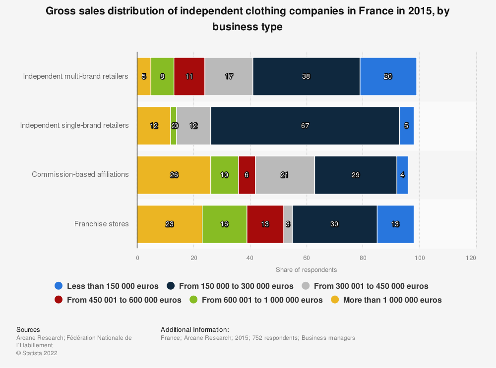 Statistic: Gross sales distribution of independent clothing companies in France in 2015, by business type | Statista