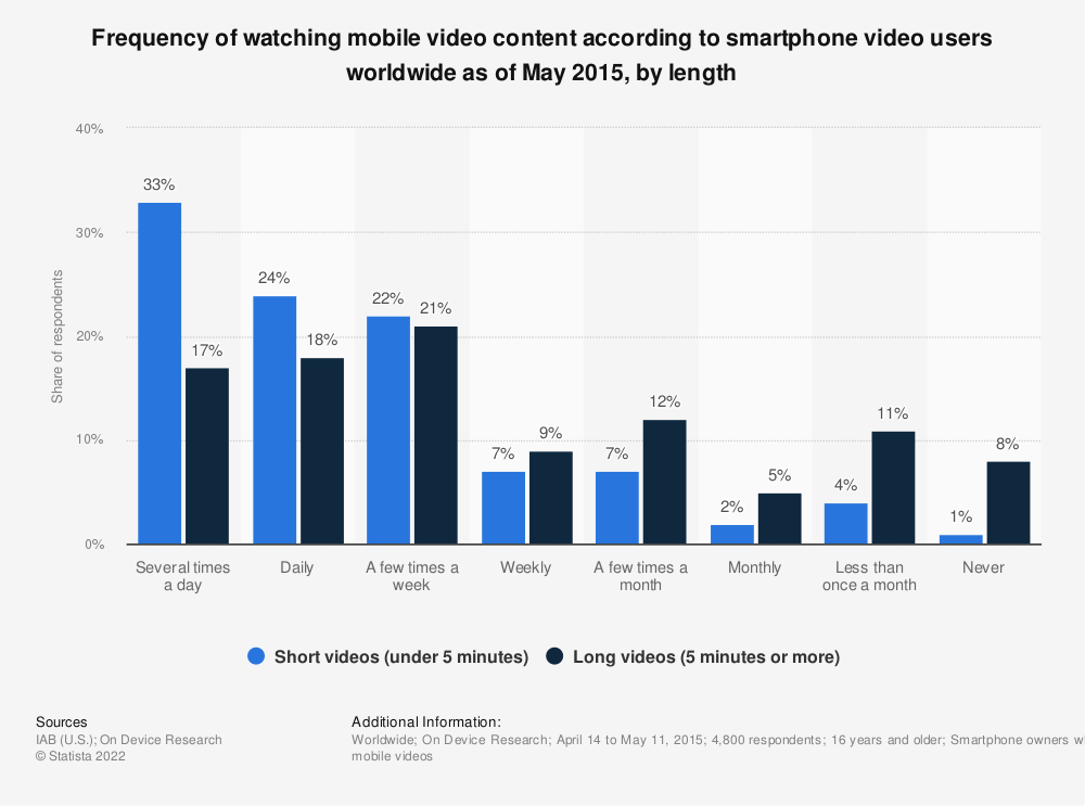 Statistic: Frequency of watching mobile video content according to smartphone video users worldwide as of May 2015, by length  | Statista