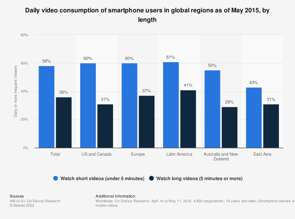 Statistic: Daily video consumption of smartphone users in global regions as of May 2015, by length | Statista