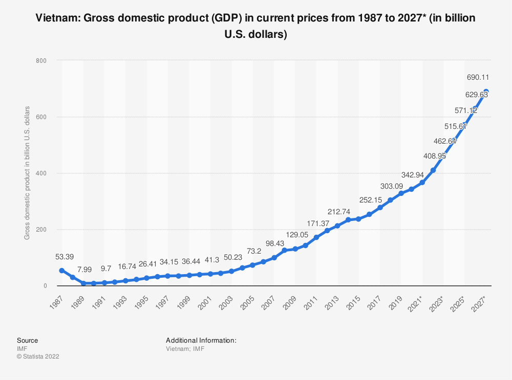 Vietnam Gross Domestic Product Gdp 2020 Statistic