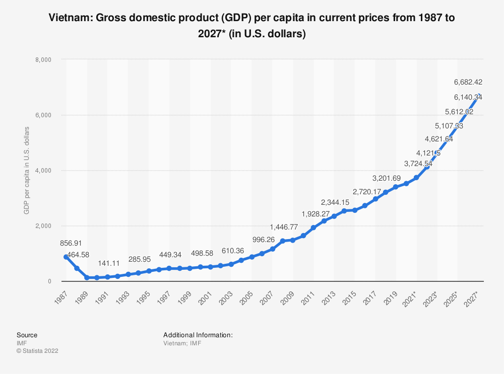 Statistic: Vietnam: Gross domestic product (GDP) per capita in current prices from 2014 to 2024* (in U.S. dollars) | Statista