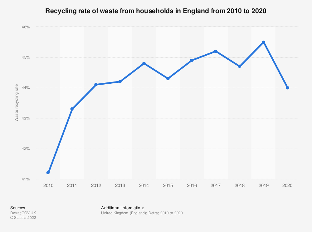 Statistic: Household waste recycling rate in England from 2000 to 2019 | Statista