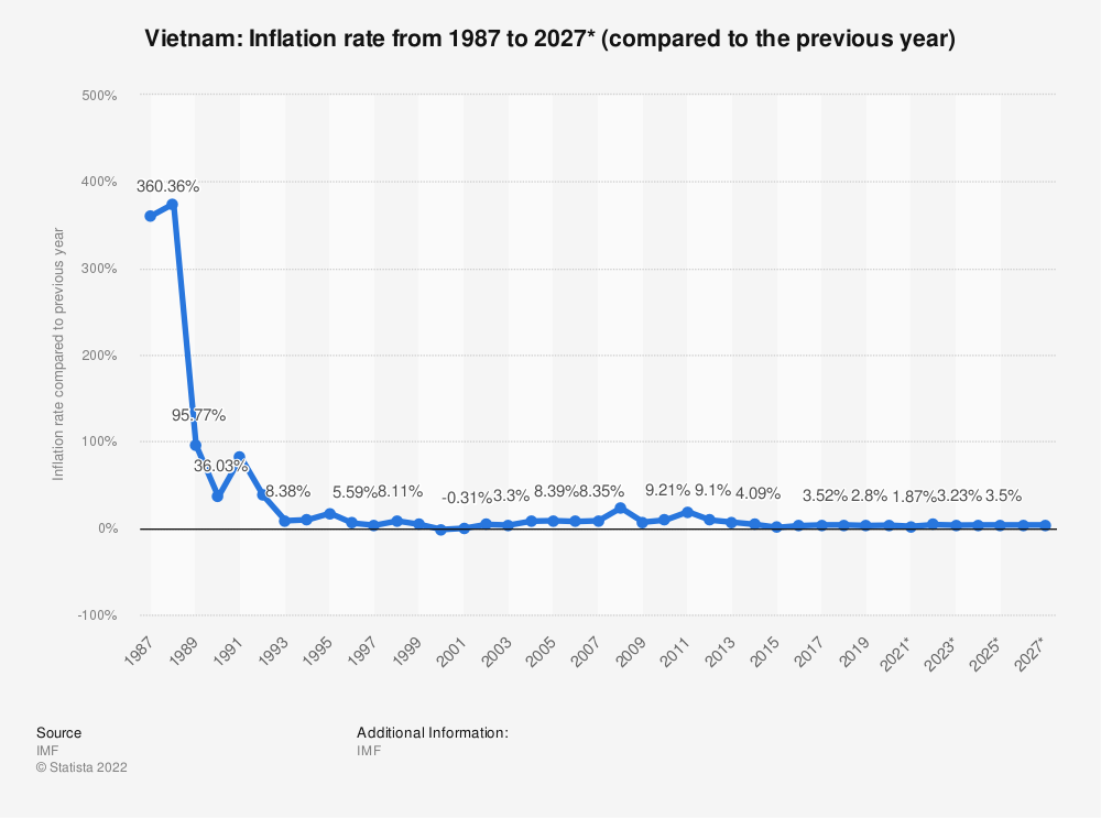 Statistic: Vietnam: Inflation rate from 1985 to 2025* (compared to the previous year) | Statista