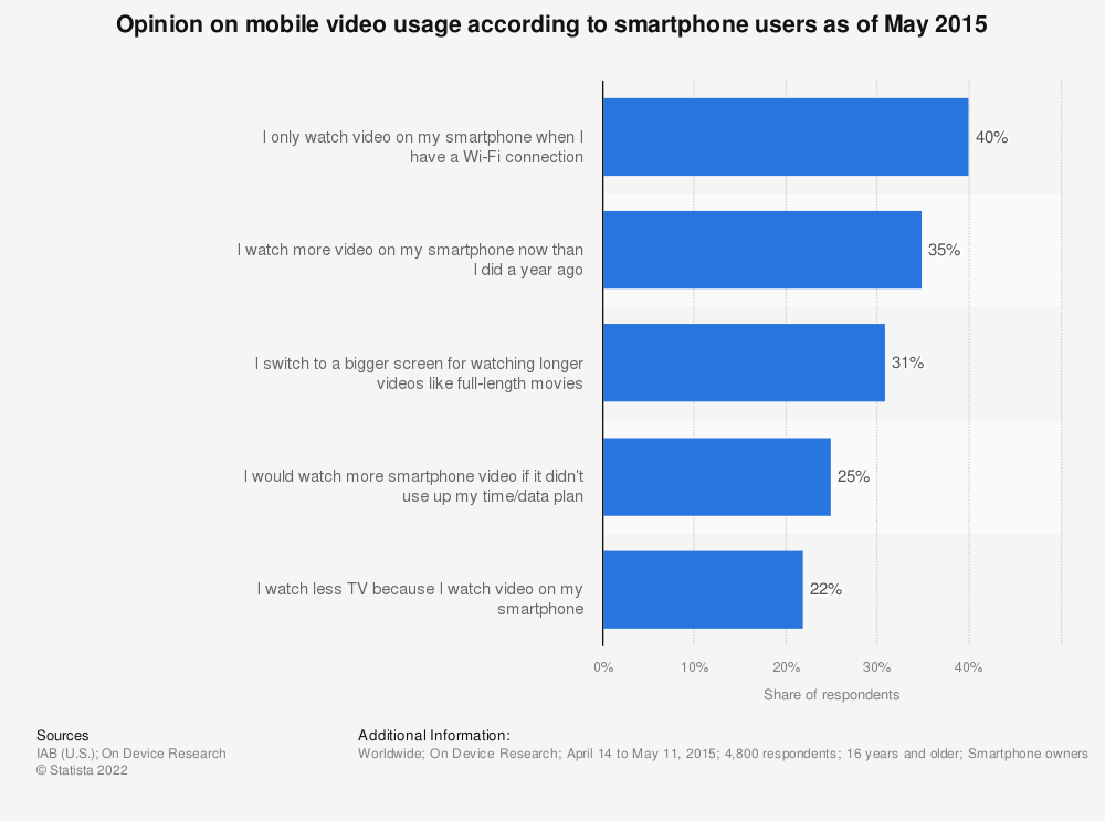 Statistic: Opinion on mobile video usage according to smartphone users as of May 2015 | Statista