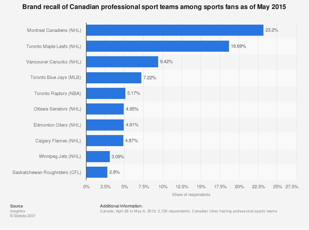 Statistic: Brand recall of Canadian professional sport teams among sports fans as of May 2015   Statista