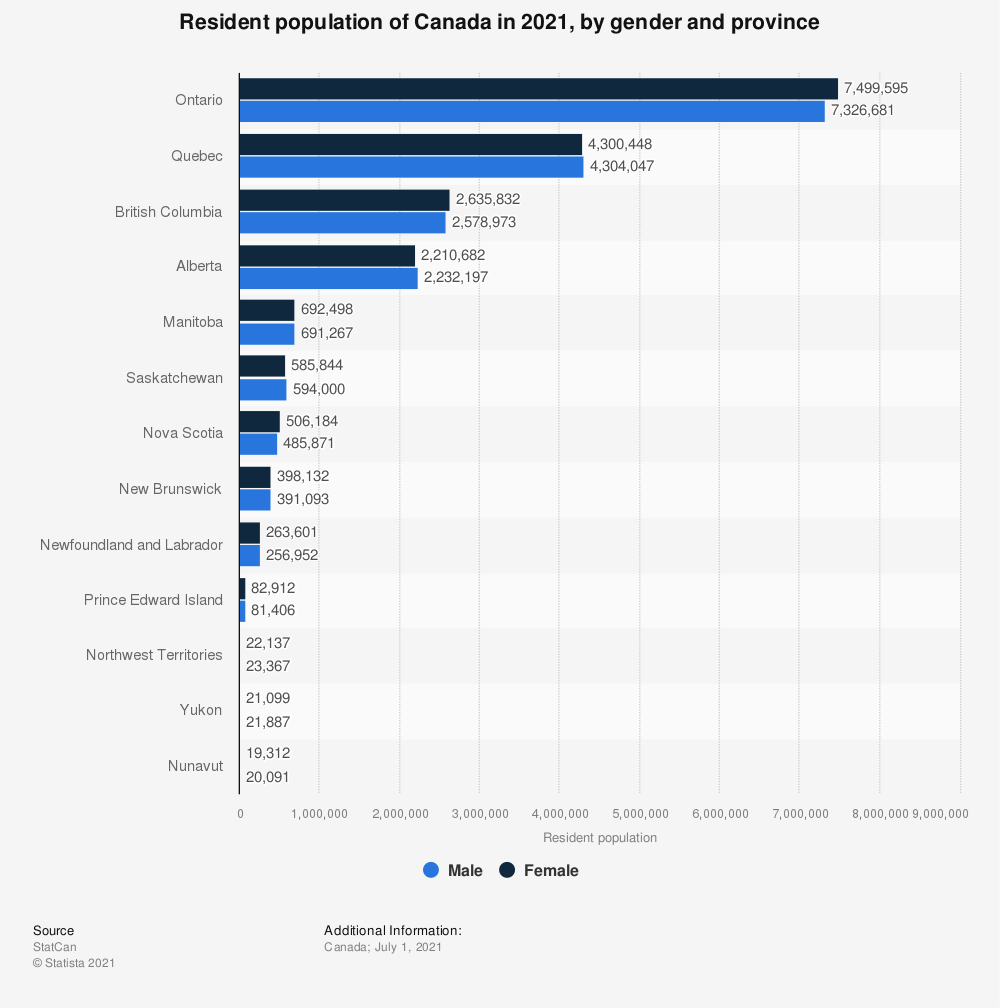 Statistic: Resident population of Canada in 2018, by gender and province | Statista