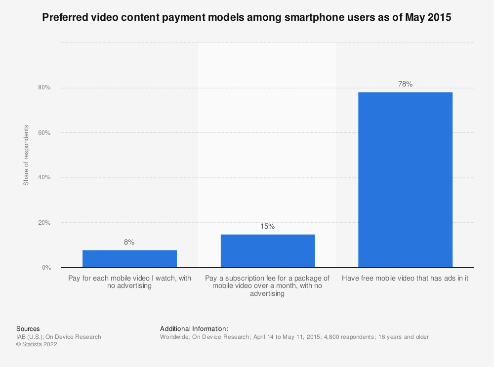 Statistic: Preferred video content payment models among smartphone users as of May 2015 | Statista