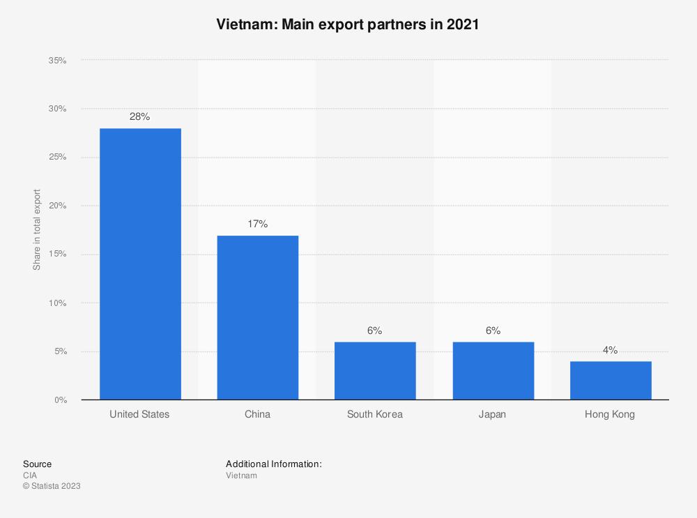 Statistic: Vietnam: Main export partners in 2017 | Statista