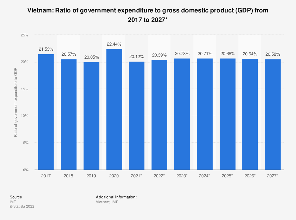 Statistic: Vietnam: Ratio of government expenditure to gross domestic product (GDP) from 2012 to 2022* | Statista