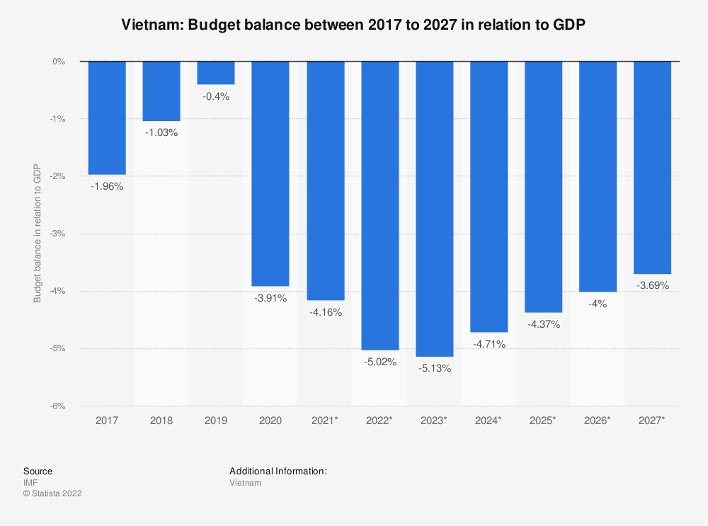 Statistic: Vietnam: Budget balance between 2014 to 2024 in relation to GDP | Statista
