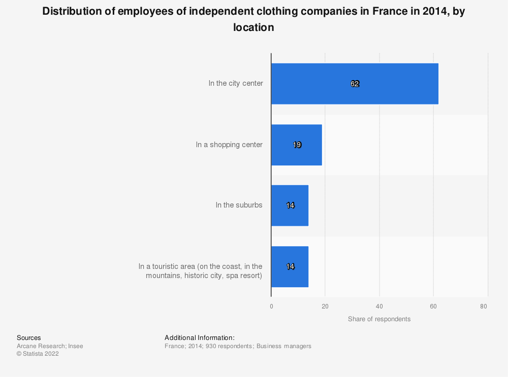 Statistic: Distribution of employees of independent clothing companies in France in 2014, by location   Statista
