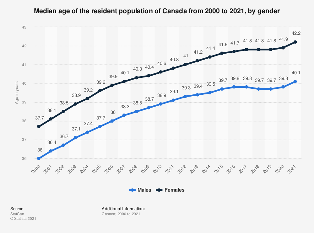 Statistic: Median age of the resident population of Canada from 2000 to 2018, by gender | Statista