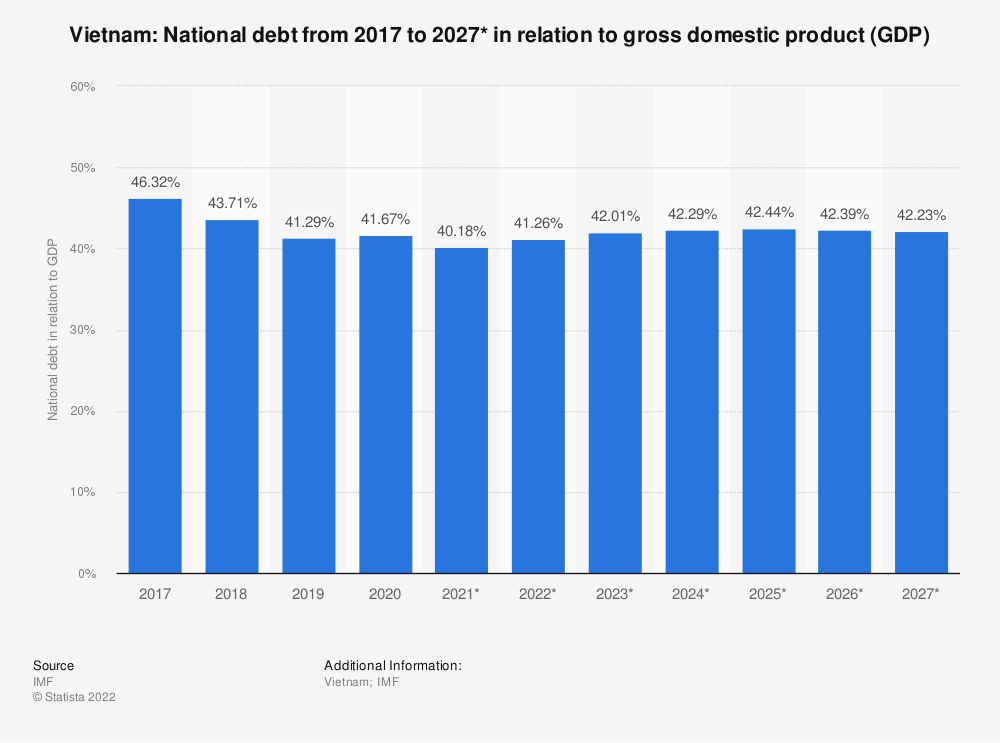 Statistic: Vietnam: National debt from 2015 to 2025* in relation to gross domestic product (GDP) | Statista